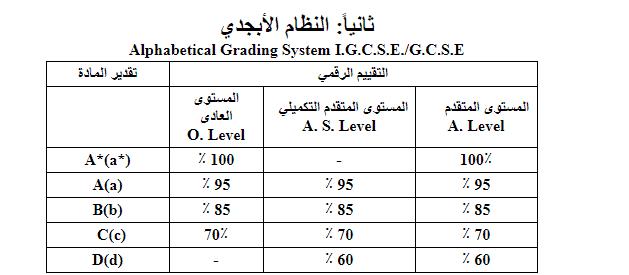 شهادة الثانوية الإنجليزية IG